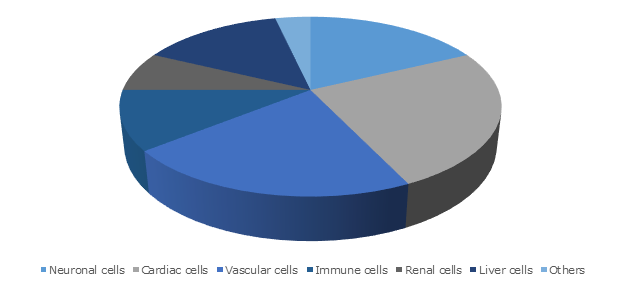 Induced Pluripotent Stem Cells (iPSC) Market