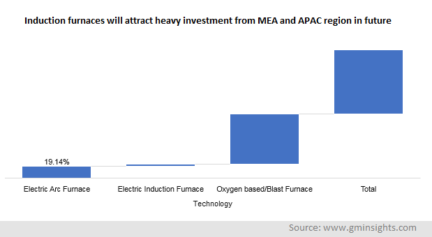 Induction furnaces will attract heavy investment from MEA and APAC region in future