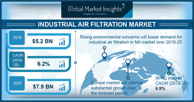 U.S. industrial air filtration market size by product, 2012-2022 (USD Million)