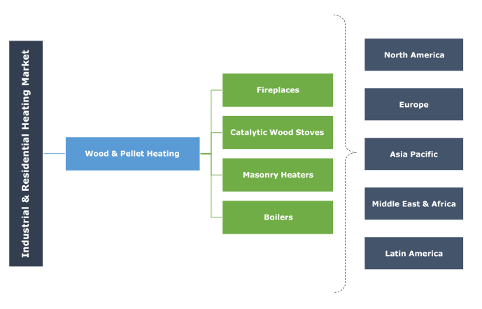 Industrial & Residential Heating Market