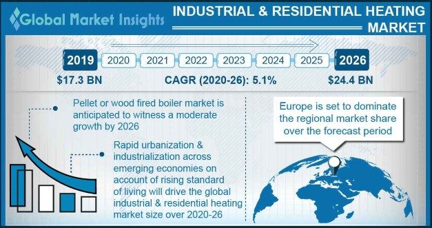 Industrial & Residential Heating Market