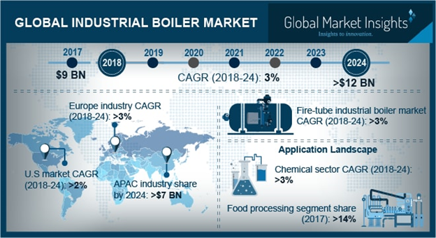 China Industrial Boiler Market Size, By Capacity, 2017 & 2024 (USD Million)