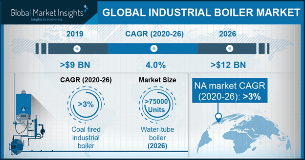 China Industrial Boiler Market size, By Application, 2017 & 2024 (USD Million)