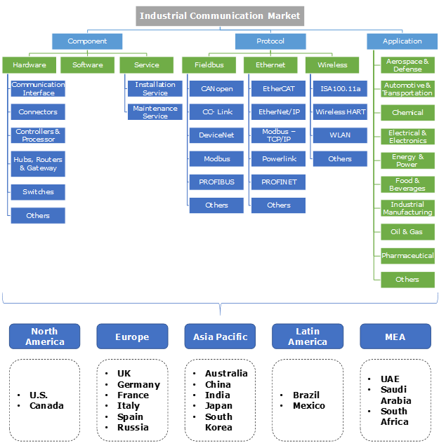 Industrial Communication Market Segmentation