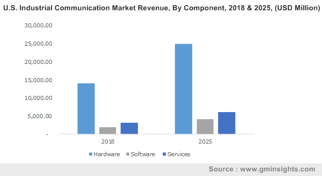U.S. Industrial Communication Market Revenue, By Component, 2018 & 2025, (USD Million)