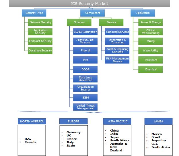 ICS Security Market Segmentation