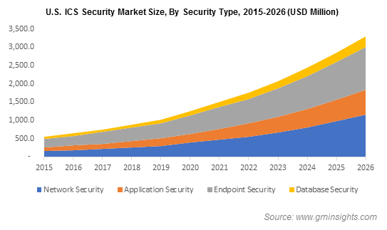 North America Industrial Control Systems (ICS) Security Market Size, By Security Type, 2017 & 2024 (USD Million)