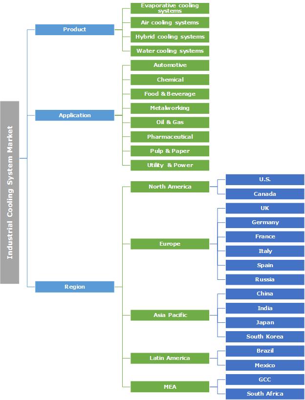 Industrial Cooling System Market Segmentation