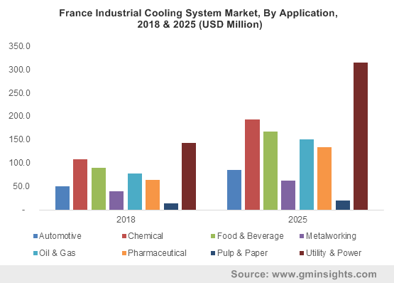 France Industrial Cooling System Market, By Application, 2018 & 2025 (USD Million)