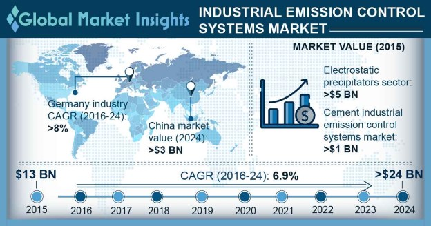Industrial Emission Control Systems Market