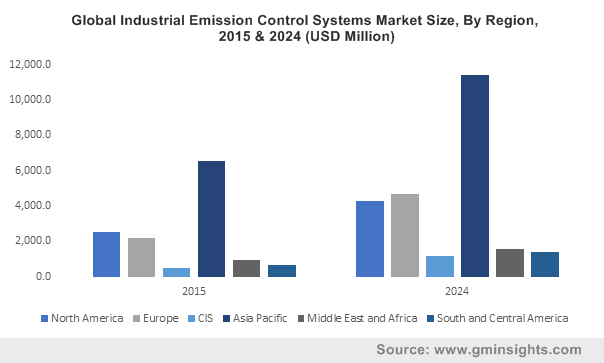 U.S. Industrial Emission Control Systems Market Size, By Device 2013-2024 (USD Billion)