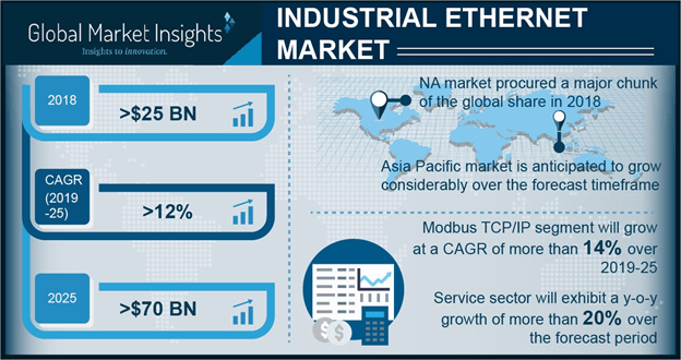 Canada Industrial Ethernet Market Revenue, By Service, 2018 & 2025 (USD Billion)