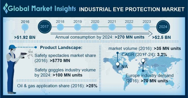 U.S. Industrial Eye Protection Market