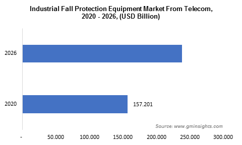 Industrial Fall Protection Equipment Market 2026