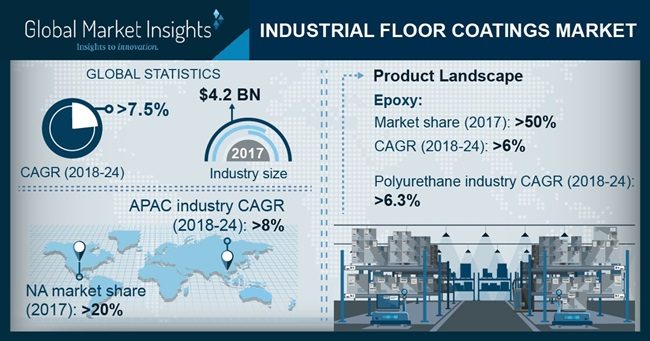 Industrial Floor Coatings Market