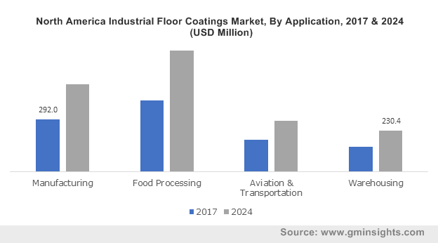 U.S. Industrial Floor Coatings Market Size, by Application, 2016-2024 (USD Million)