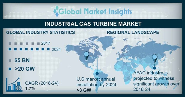Industrial Gas Turbine (GT) Market