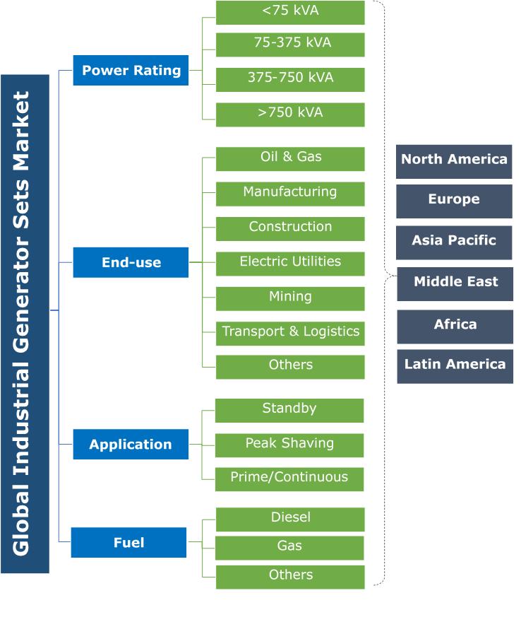 Industrial Generator Sets Market Segmentation