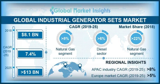 Global Industrial Gensets Market
