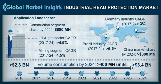 U.S. Industrial Head Protection Market
