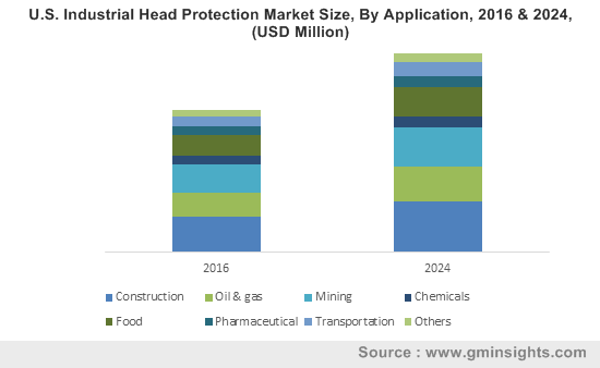 U.S. Industrial Head Protection Market Size, By Application, 2016 & 2024, (USD Million)