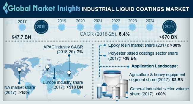 China Industrial Liquid Coatings Market Size, By Application, 2014 – 2025 (USD Billion)