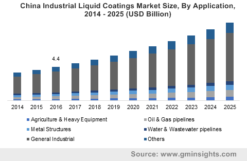 Industrial Liquid Coatings Market Share Industry Growth