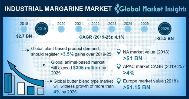 Industrial Margarine Market