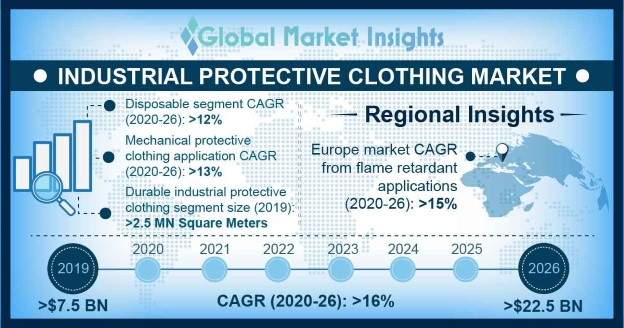 U.S Industrial Protective Clothing Market size, by application, 2015 & 2023 (USD million)