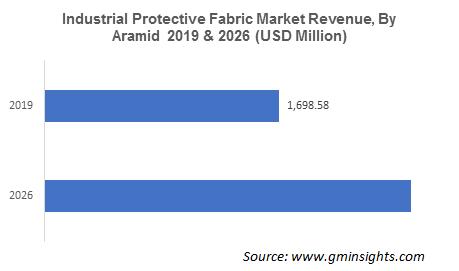 Industrial Protective Fabrics Market by Aramid