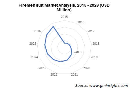 Firemen Suit Market Analysis