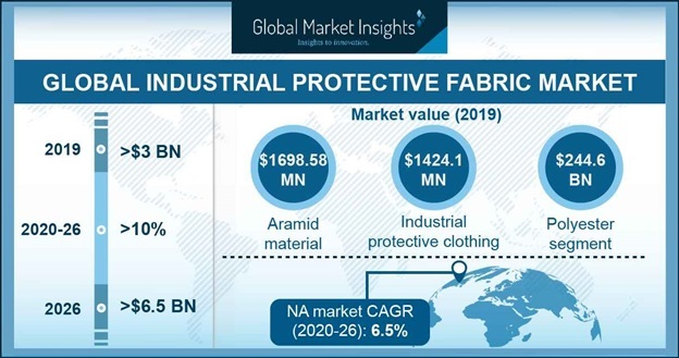 Germany Industrial Protective Fabrics Market Size, By application, 2018 & 2025, (Million Square Meter)