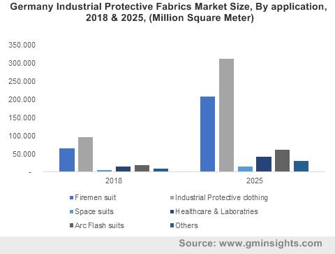 Industrial Protective Fabrics Market