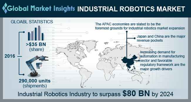 China Industrial Robotics Market, By Product, 2016 & 2024 (USD Million)