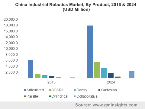 China Industrial Robotics Market, By Product, 2016 & 2024 (USD Million)