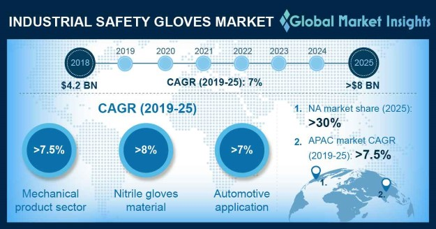 U.S. Industrial Safety Gloves Market, By Application, 2018 & 2025 (USD Million)