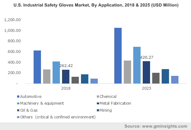 North America Industrial Safety Gloves Market, By Application, 2017 & 2024 (USD Million)