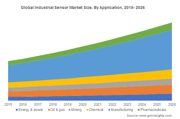 Global Industrial Sensor Market Size By Application
