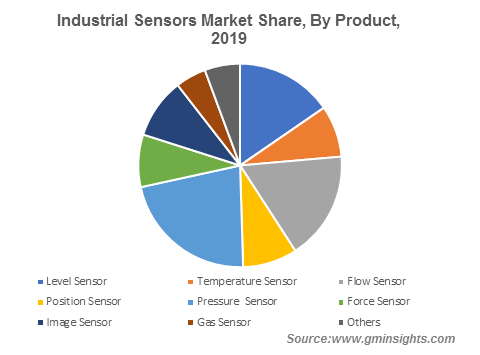 Industrial Sensors Market By Product