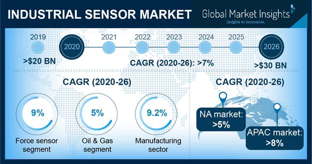 Industrial Sensors Market
