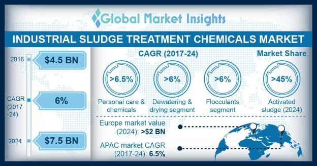 Europe Industrial Sludge Treatment Chemicals Market Size, by Sludge Type, 2013 – 2024 (USD Million)