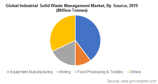 Global Industrial Solid Waste Management Market By Source