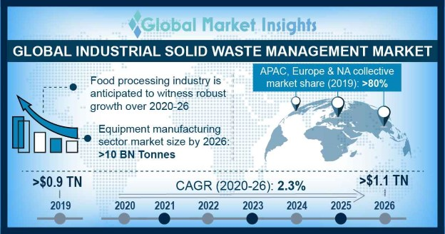 Industrial Solid Waste Management Market