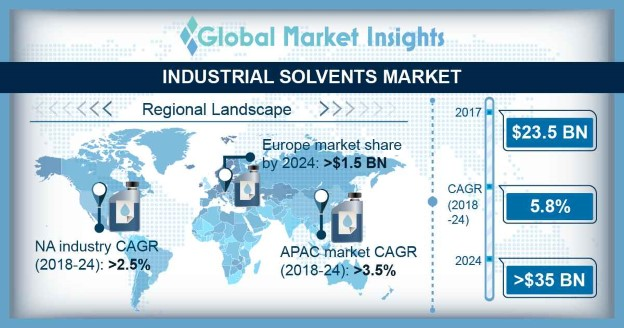 Industrial Solvents Market