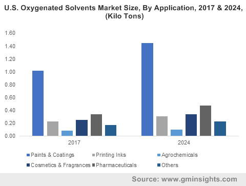U.S. Oxygenated Solvents Market Size, By Application, 2017 & 2024, (Kilo Tons)