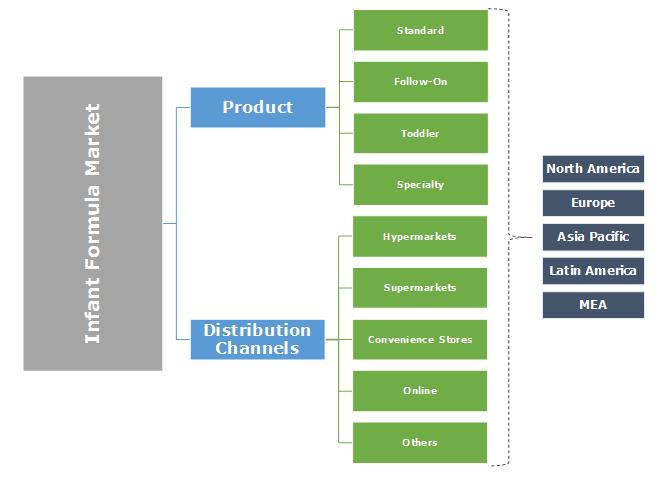 Global Infant Formula Market Segmentation