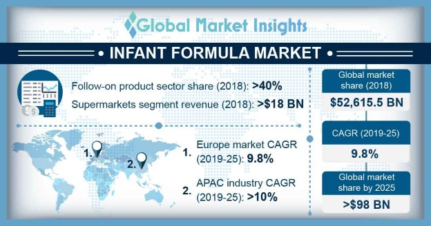 Global Infant Formula Market