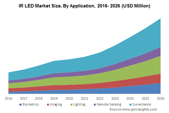 IR LED Market By Application