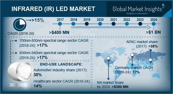 Infrared (IR) LED Market