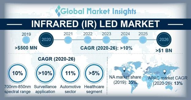 Infrared (IR) LED Market